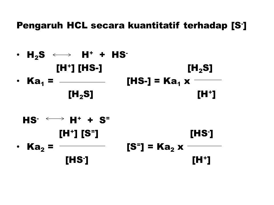 Pengaruh HCL secara kuantitatif terhadap [S-]